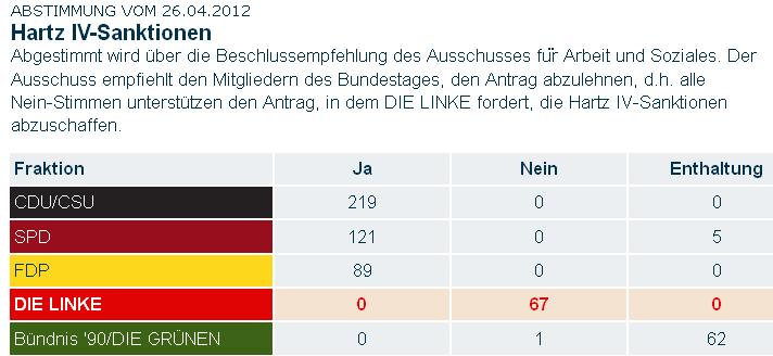 namtl Abstimmung 26.04.2012 Sanktionen Hartz IV